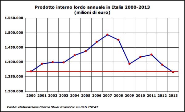 Graf 2 - Pil annuale