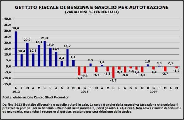 Graf benzina mag14