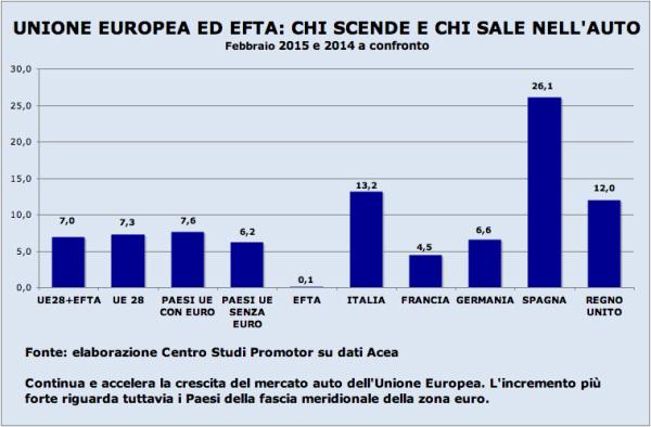 Graf UE Feb 15 copia