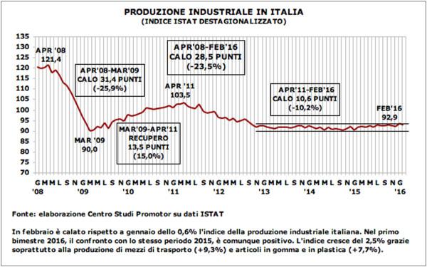 Graf p.industriale