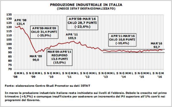Grafico p.ind