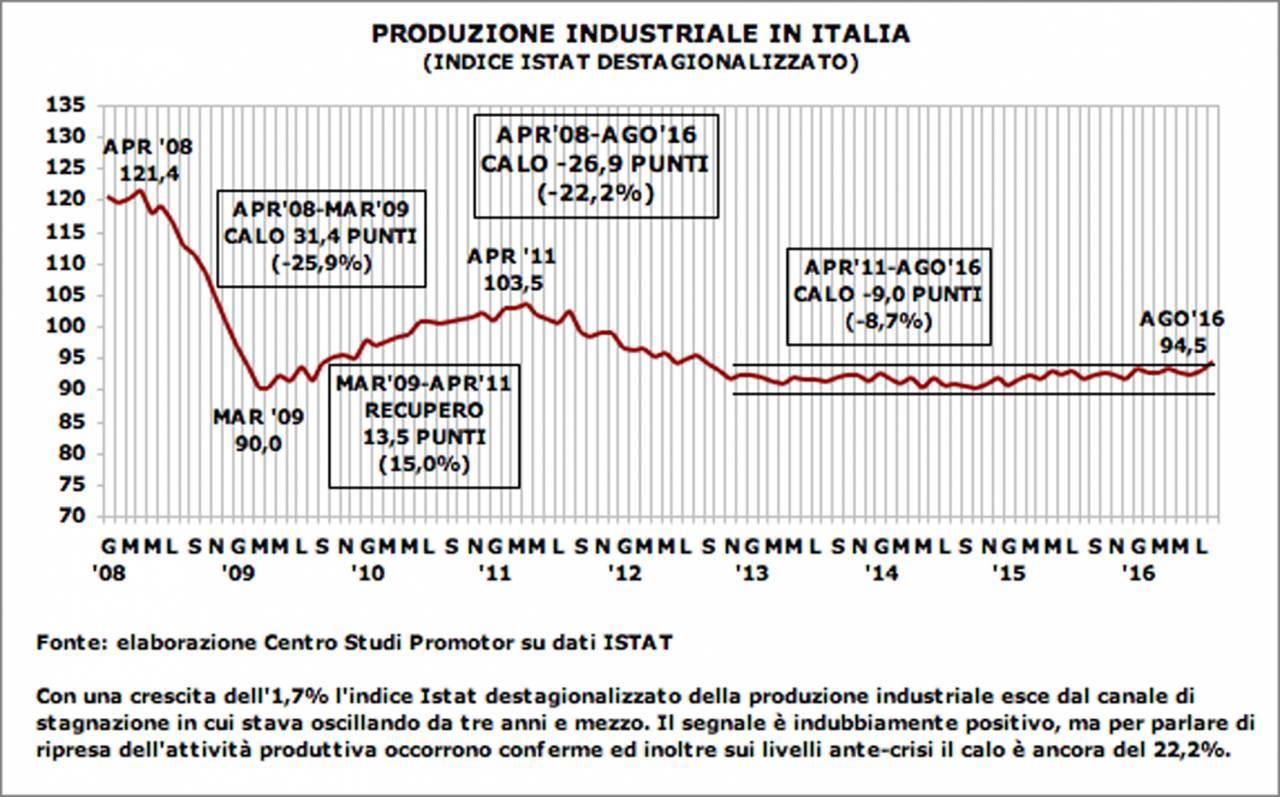 graf-p-ind-ago16